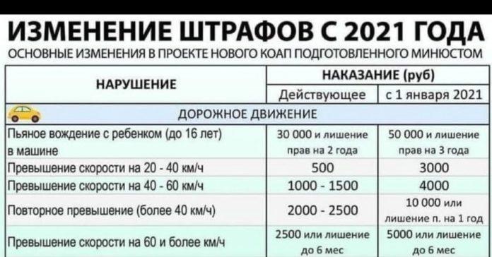 таблица - штрафы за пдд 2021